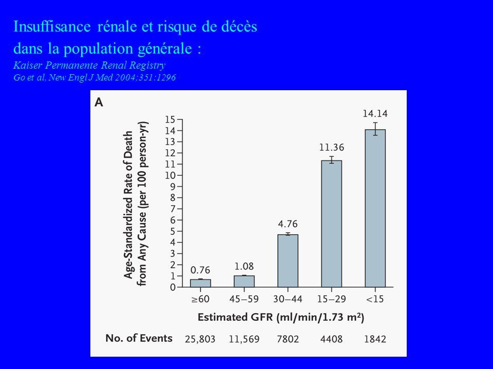 Insuffisance rénale et risque de décès dans la population générale : Kaiser Permanente Renal Registry Go et al, New Engl J Med 2004;351:1296