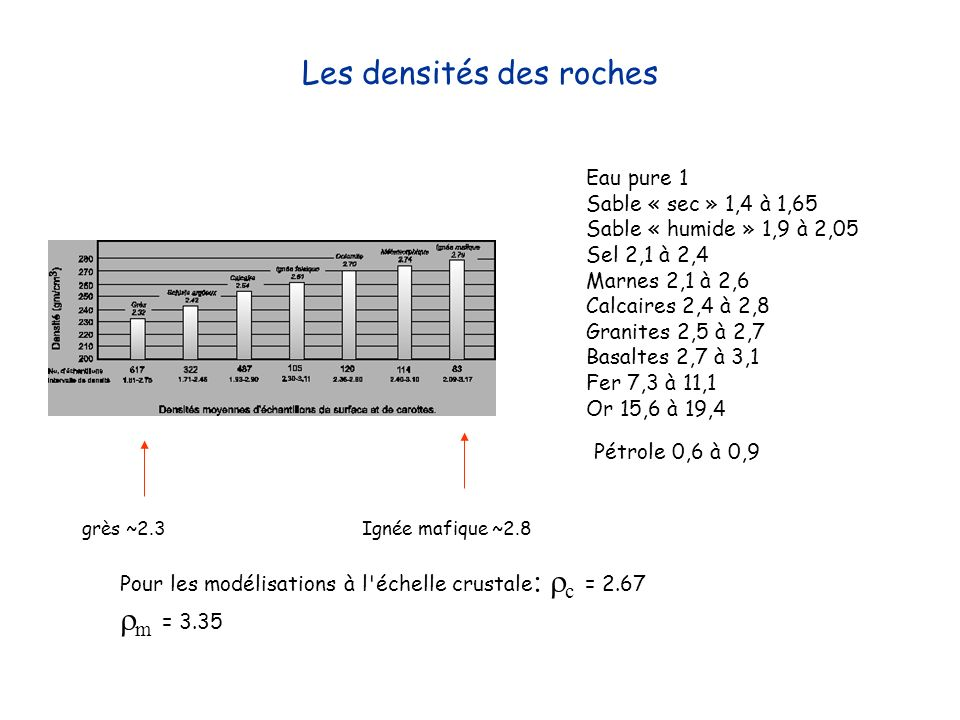 Les densités des roches Eau pure 1 Sable « sec » 1,4 à 1,65 Sable « humide » 1,9 à 2,05 Sel 2,1 à 2,4 Marnes 2,1 à 2,6 Calcaires 2,4 à 2,8 Granites 2,