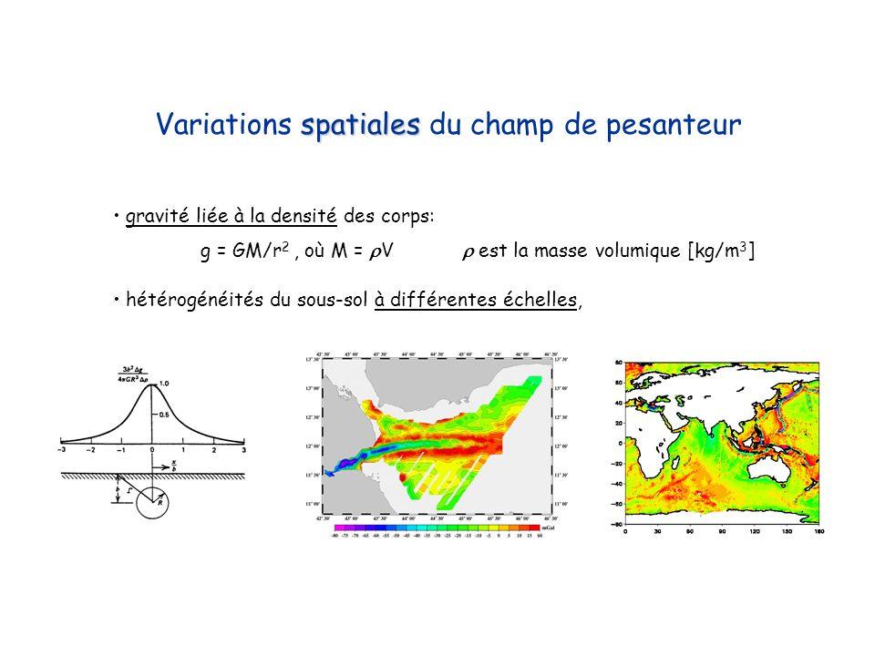 spatiales Variations spatiales du champ de pesanteur gravité liée à la densité des corps: g = GM/r 2, où M = V est la masse volumique [kg/m 3 ] hétéro