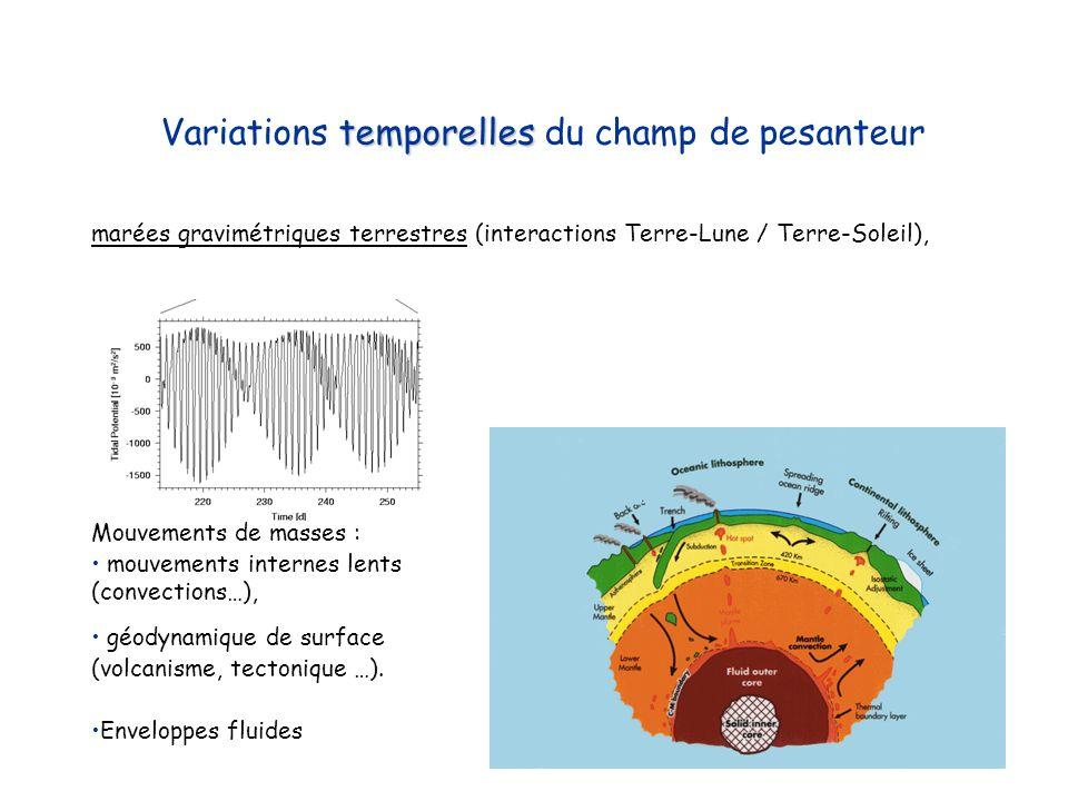 temporelles Variations temporelles du champ de pesanteur marées gravimétriques terrestres (interactions Terre-Lune / Terre-Soleil), Mouvements de mass