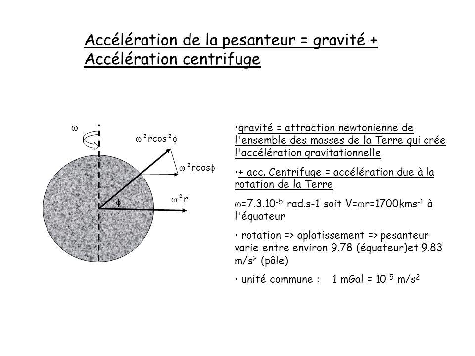 Accélération de la pesanteur = gravité + Accélération centrifuge gravité = attraction newtonienne de l'ensemble des masses de la Terre qui crée l'accé