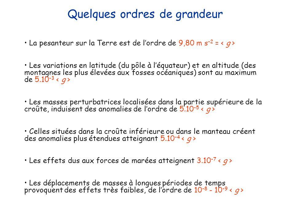 Quelques ordres de grandeur La pesanteur sur la Terre est de lordre de 9,80 m s -2 = Les variations en latitude (du pôle à léquateur) et en altitude (