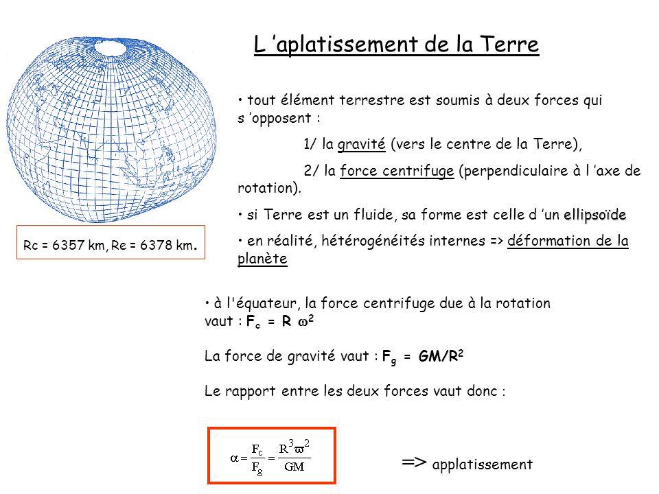 L aplatissement de la Terre tout élément terrestre est soumis à deux forces qui s opposent : 1/ la gravité (vers le centre de la Terre), 2/ la force c