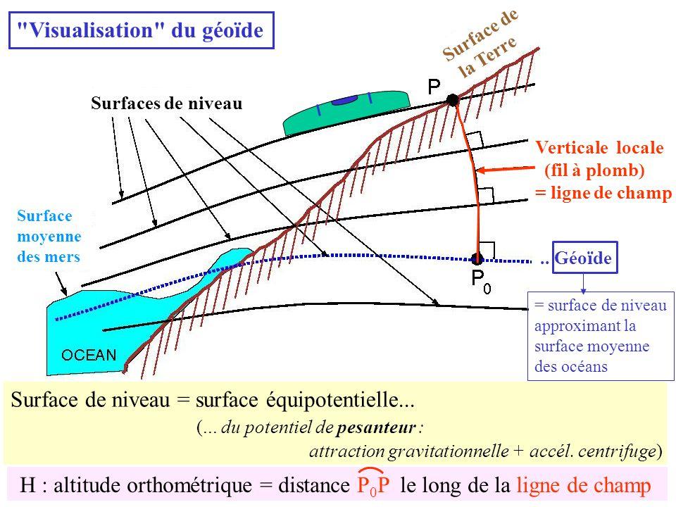 Surfaces de niveau Surface de la Terre Verticale locale (fil à plomb) = ligne de champ.. Géoïde Surface moyenne des mers Surface de niveau = surface é