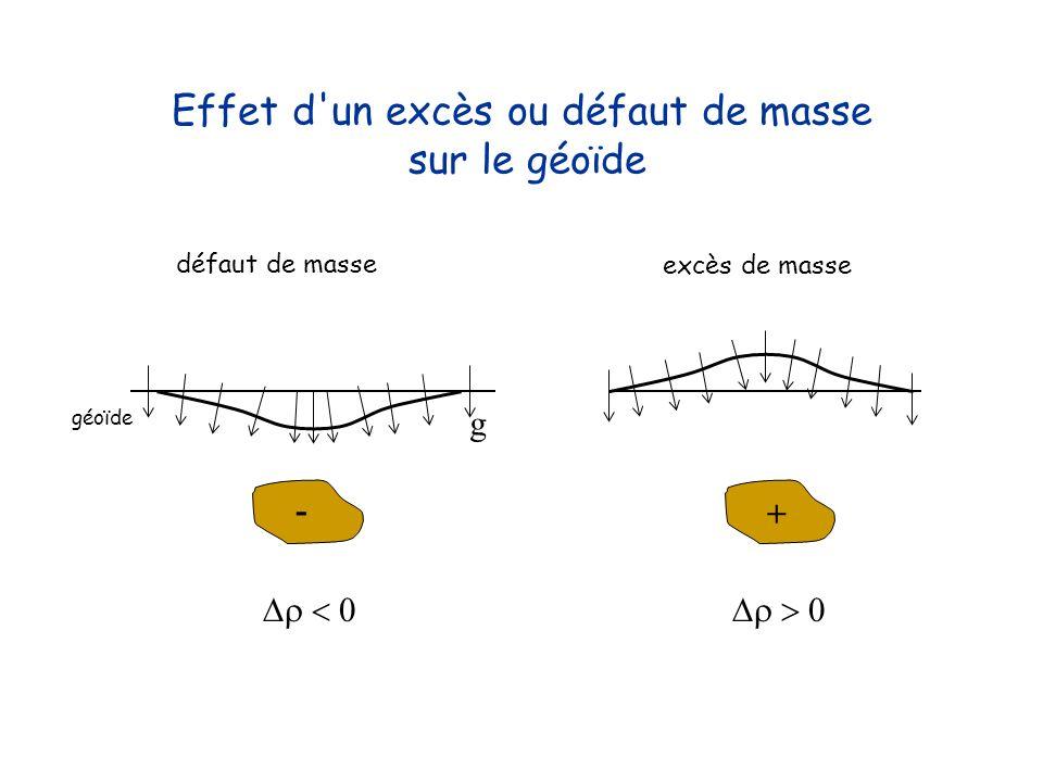Effet d'un excès ou défaut de masse sur le géoïde - + géoïde g défaut de masse excès de masse
