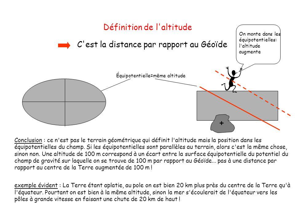 Définition de l'altitude Conclusion : ce n'est pas le terrain géométrique qui définit l'altitude mais la position dans les équipotentielles du champ.