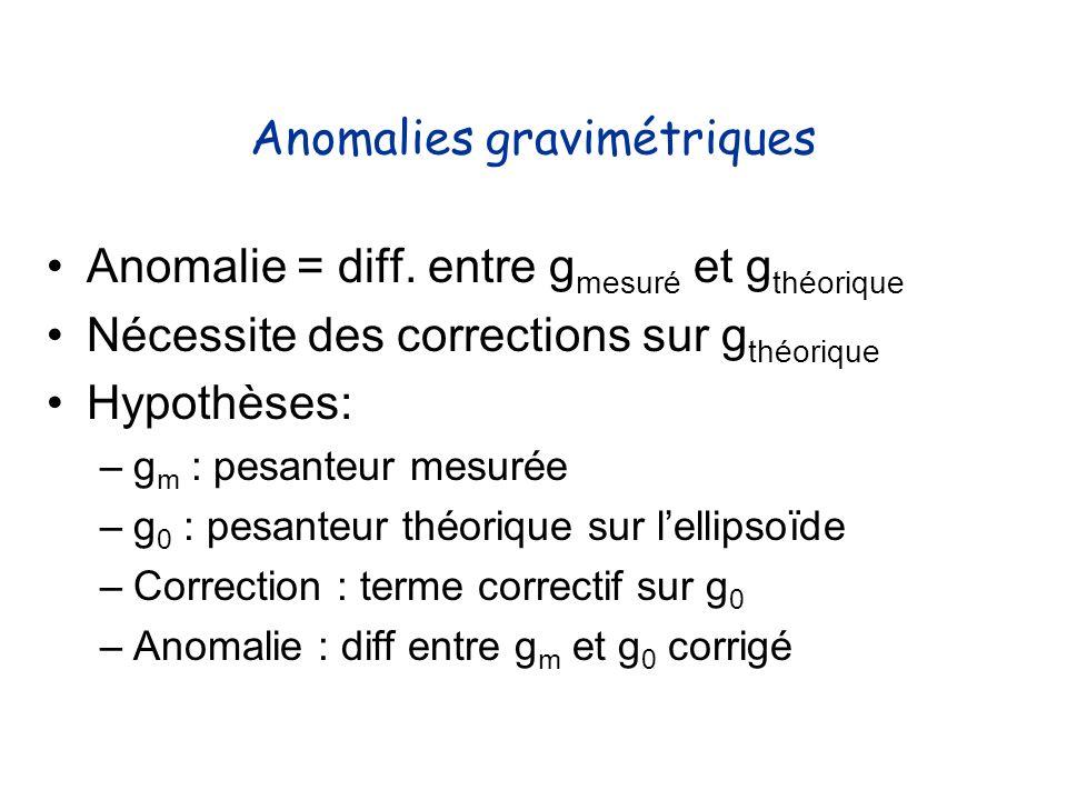 Anomalies gravimétriques Anomalie = diff. entre g mesuré et g théorique Nécessite des corrections sur g théorique Hypothèses: –g m : pesanteur mesurée