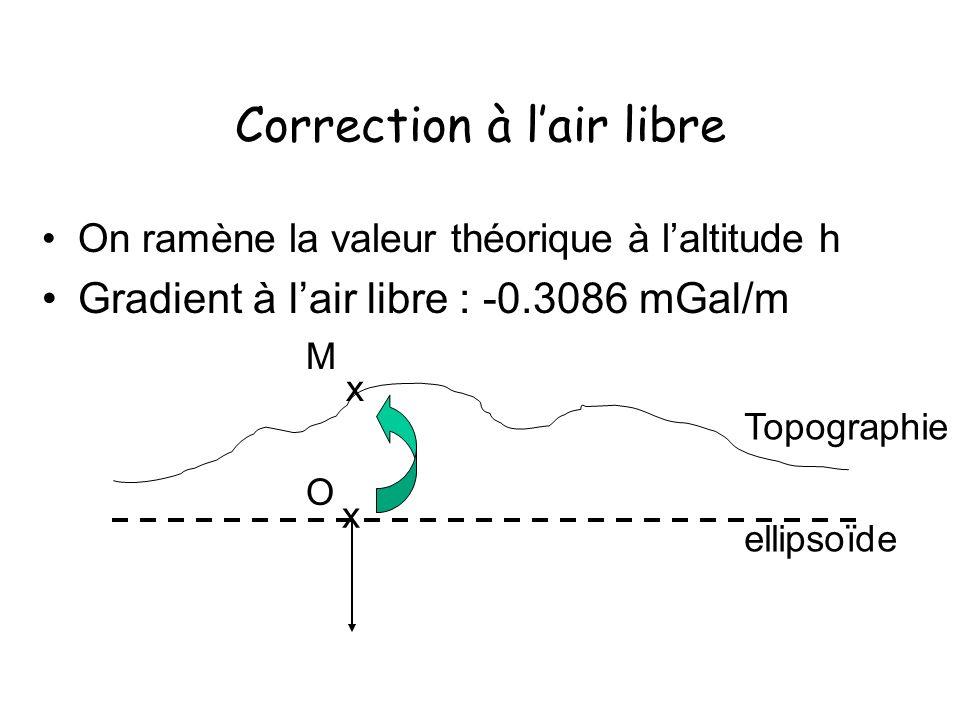 Correction à lair libre On ramène la valeur théorique à laltitude h Gradient à lair libre : -0.3086 mGal/m M x O x ellipsoïde Topographie