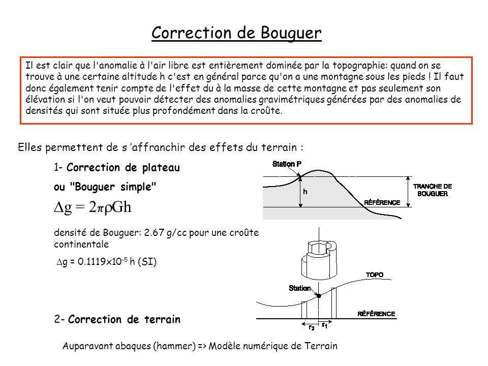 Correction de Bouguer Elles permettent de s affranchir des effets du terrain : 1- Correction de plateau ou