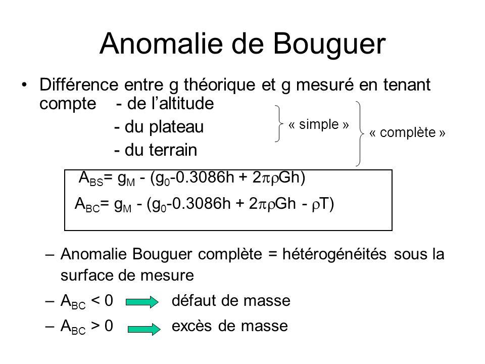 Anomalie de Bouguer Différence entre g théorique et g mesuré en tenant compte - de laltitude - du plateau - du terrain A BS = g M - (g 0 -0.3086h + 2