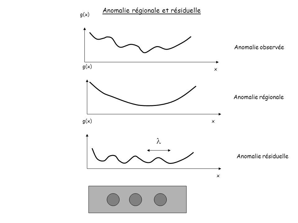 g(x) x x x Anomalie régionale et résiduelle Anomalie régionale Anomalie résiduelle Anomalie observée