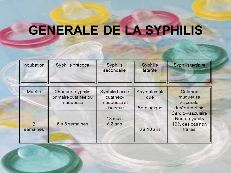GENERALE DE LA SYPHILIS incubationSyphilis précoceSyphilis secondaire Syphilis latente Syphilis tertiaire Muette 3 semaines Chancre : syphilis primair
