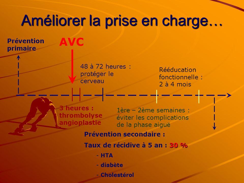 Améliorer la prise en charge… 3 heures : thrombolyse angioplastie 48 à 72 heures : prot é ger le cerveau 1 è re – 2 è me semaines : é viter les compli