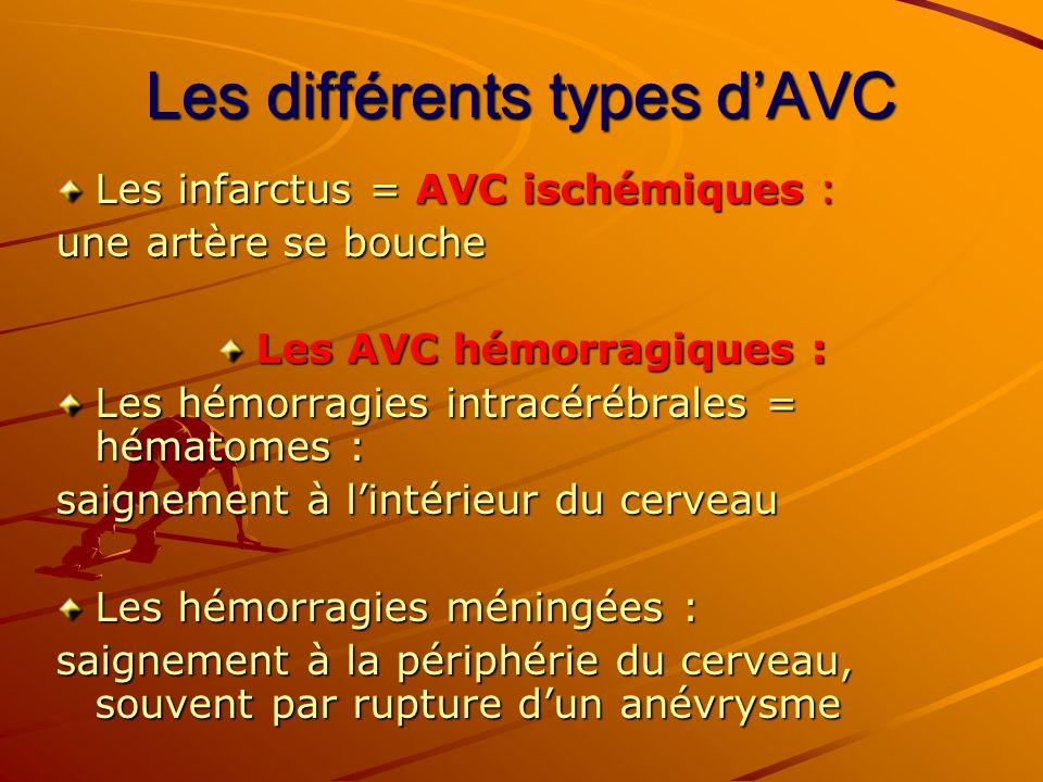 Les différents types dAVC Les infarctus = AVC ischémiques : une artère se bouche Les AVC hémorragiques : Les hémorragies intracérébrales = hématomes :