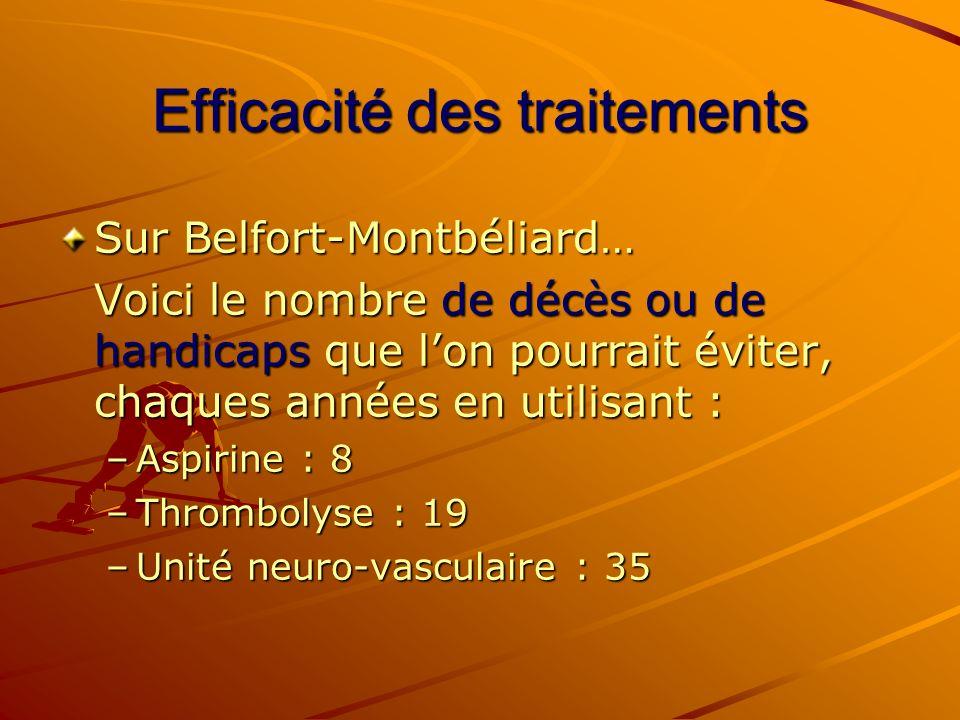 Efficacité des traitements Sur Belfort-Montbéliard… Voici le nombre de décès ou de handicaps que lon pourrait éviter, chaques années en utilisant : –A