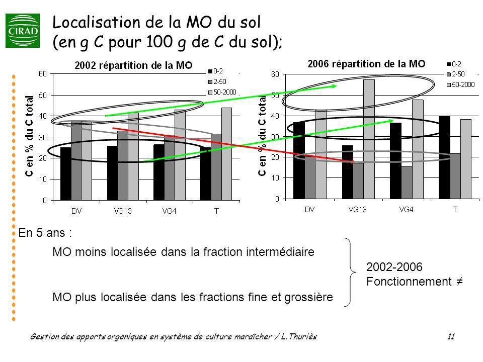 Gestion des apports organiques en système de culture maraîcher / L.Thuriès 11 Localisation de la MO du sol (en g C pour 100 g de C du sol); 2002-2006 MO moins localisée dans la fraction intermédiaire MO plus localisée dans les fractions fine et grossière 2002-2006 Fonctionnement En 5 ans :