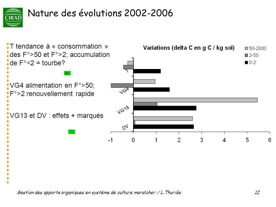 Gestion des apports organiques en système de culture maraîcher / L.Thuriès 12 T tendance à « consommation » des F°>50 et F°>2; accumulation de F°<2 = tourbe.