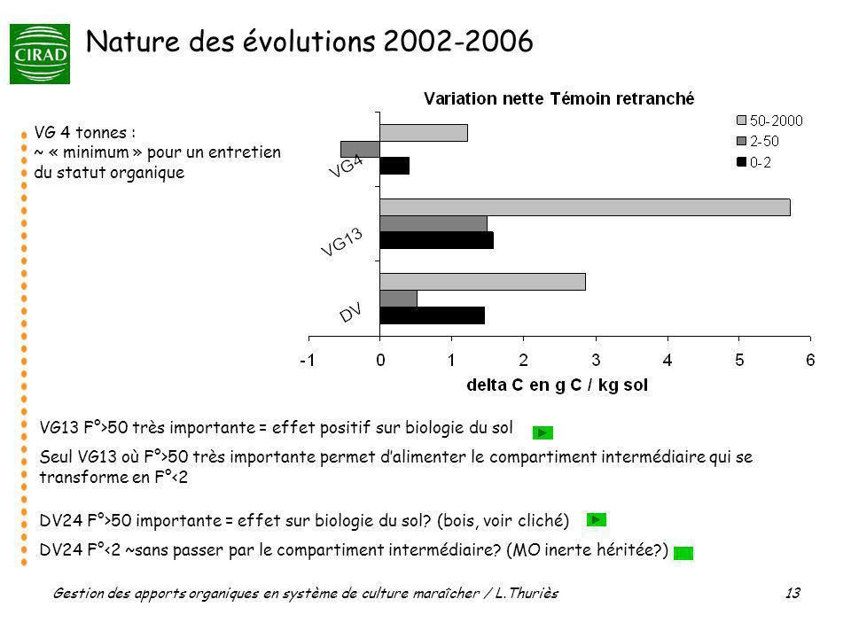 Gestion des apports organiques en système de culture maraîcher / L.Thuriès 13 Nature des évolutions 2002-2006 VG13 F°>50 très importante = effet positif sur biologie du sol Seul VG13 où F°>50 très importante permet dalimenter le compartiment intermédiaire qui se transforme en F°<2 VG 4 tonnes : ~ « minimum » pour un entretien du statut organique DV24 F°>50 importante = effet sur biologie du sol.