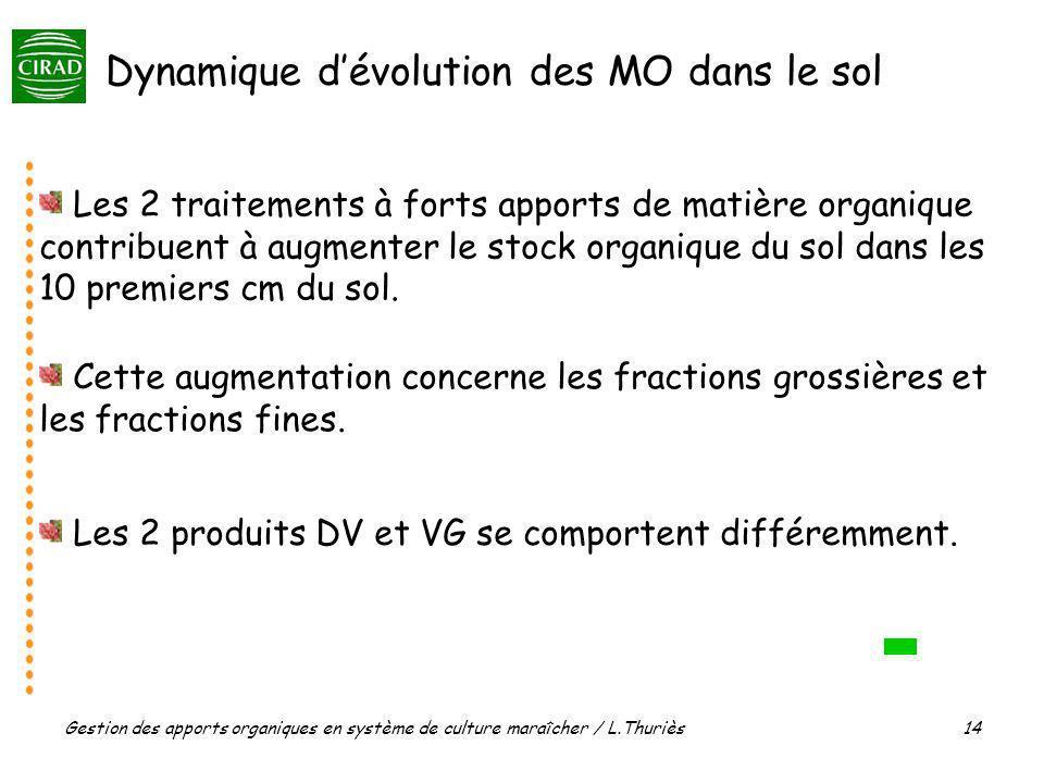 Gestion des apports organiques en système de culture maraîcher / L.Thuriès 14 Les 2 traitements à forts apports de matière organique contribuent à aug