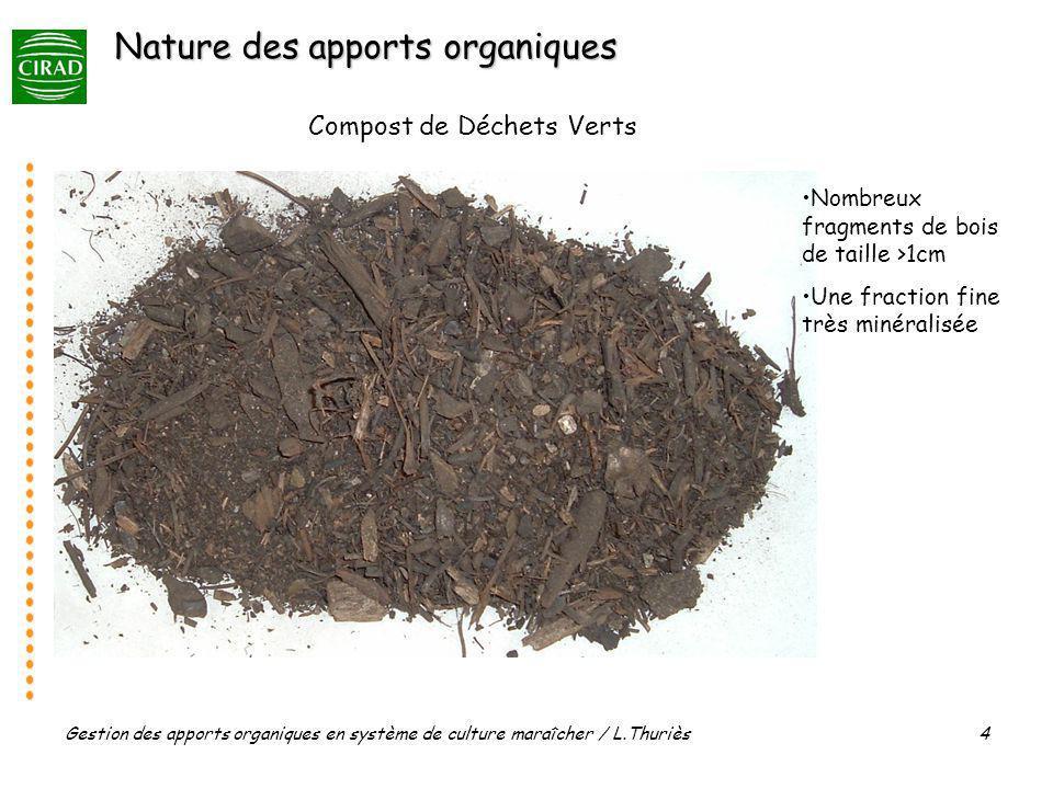 Gestion des apports organiques en système de culture maraîcher / L.Thuriès 4 Compost de Déchets Verts Nombreux fragments de bois de taille >1cm Une fraction fine très minéralisée Nature des apports organiques