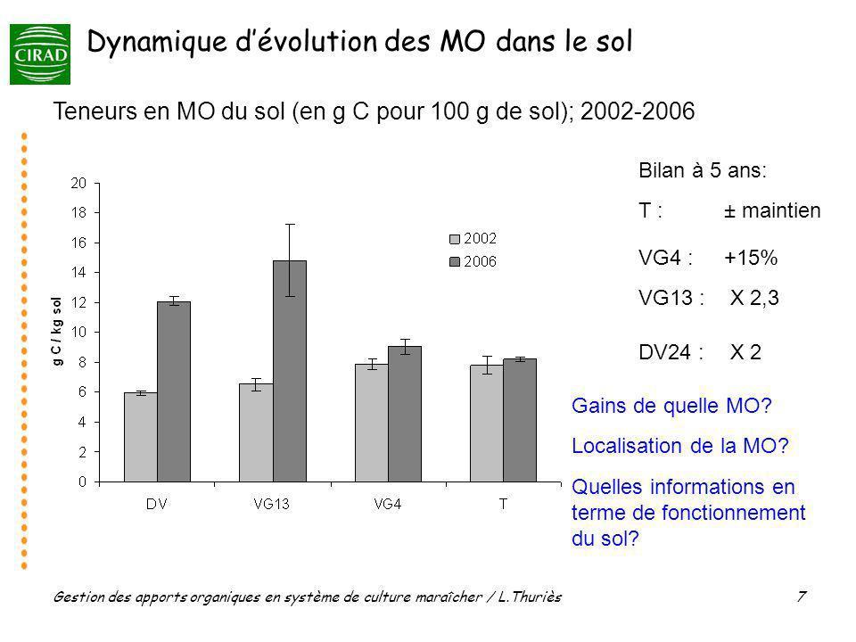 Gestion des apports organiques en système de culture maraîcher / L.Thuriès 7 Teneurs en MO du sol (en g C pour 100 g de sol); 2002-2006 Bilan à 5 ans: