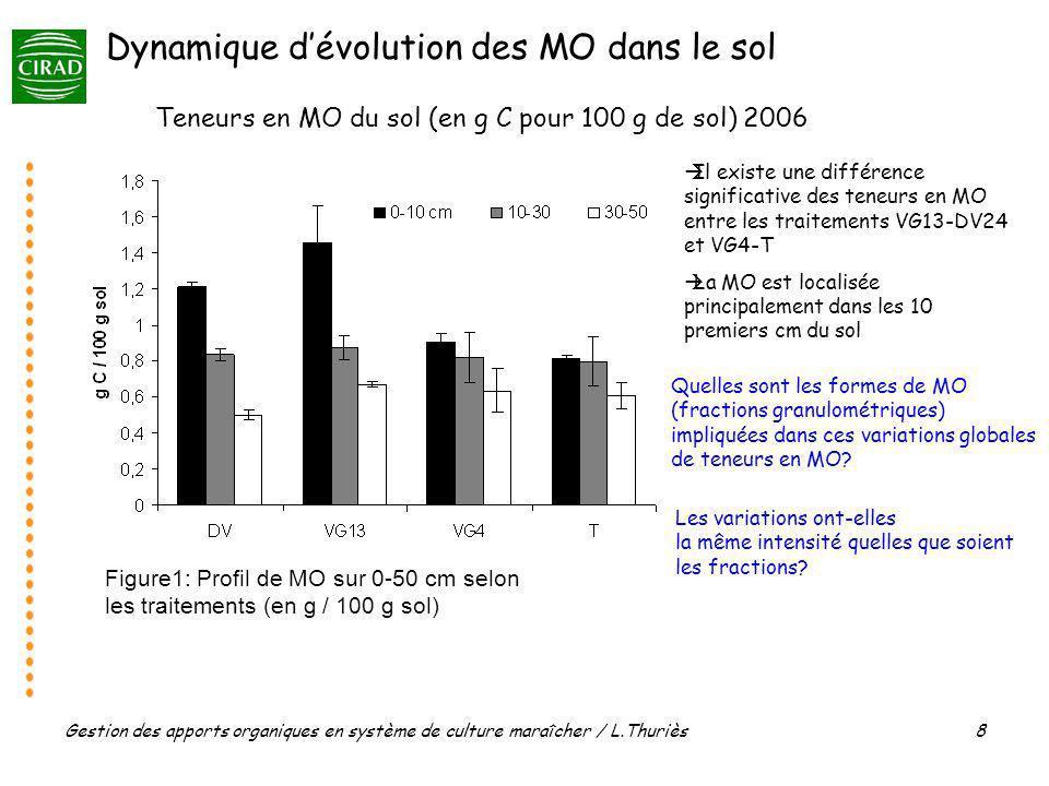 Gestion des apports organiques en système de culture maraîcher / L.Thuriès 8 Il existe une différence significative des teneurs en MO entre les traite