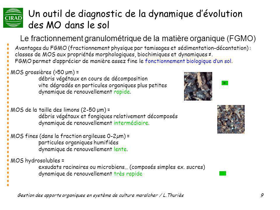 Gestion des apports organiques en système de culture maraîcher / L.Thuriès 9 Le fractionnement granulométrique de la matière organique (FGMO) Avantage