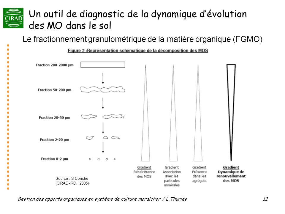 Gestion des apports organiques en système de culture maraîcher / L.Thuriès 12 Le fractionnement granulométrique de la matière organique (FGMO) Source : S Conche (CIRAD-IRD, 2005) Un outil de diagnostic de la dynamique dévolution des MO dans le sol