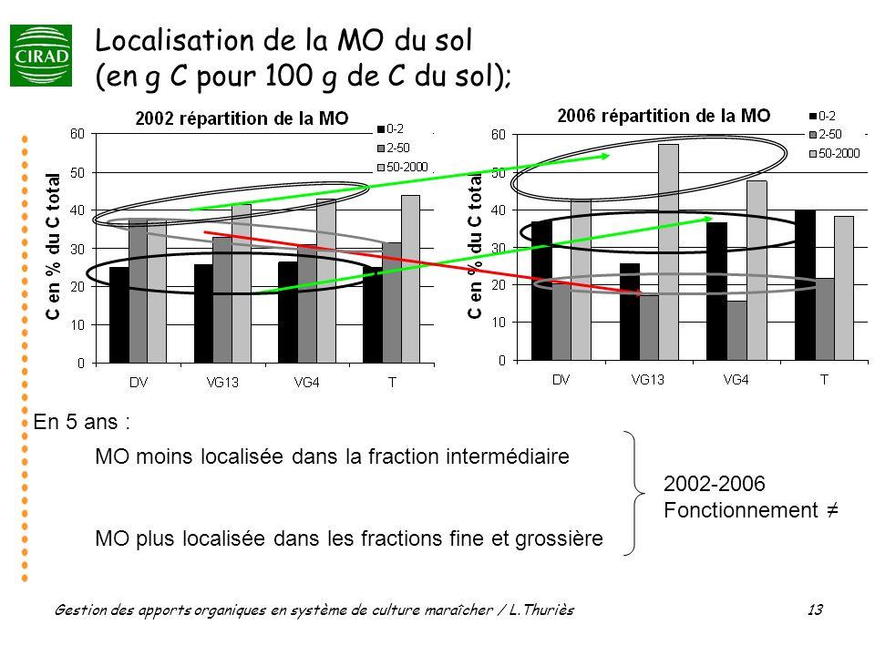 Gestion des apports organiques en système de culture maraîcher / L.Thuriès 13 Localisation de la MO du sol (en g C pour 100 g de C du sol); 2002-2006 MO moins localisée dans la fraction intermédiaire MO plus localisée dans les fractions fine et grossière 2002-2006 Fonctionnement En 5 ans :