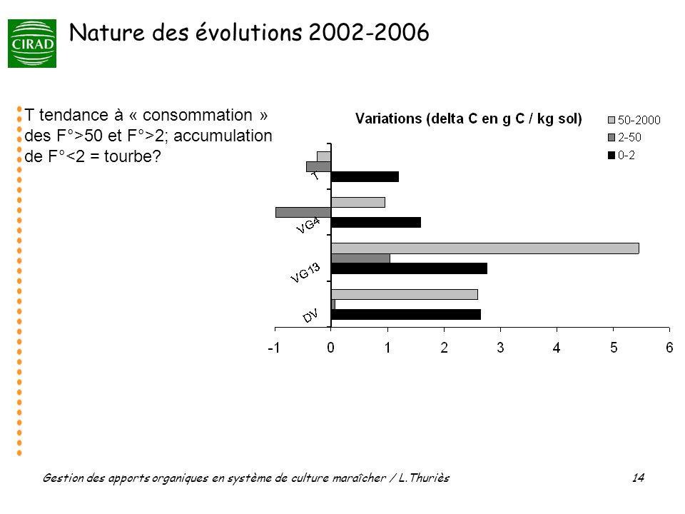 Gestion des apports organiques en système de culture maraîcher / L.Thuriès 14 T tendance à « consommation » des F°>50 et F°>2; accumulation de F°<2 = tourbe.