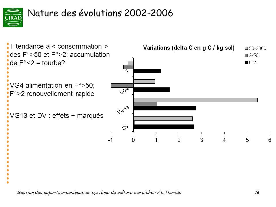 Gestion des apports organiques en système de culture maraîcher / L.Thuriès 16 T tendance à « consommation » des F°>50 et F°>2; accumulation de F°<2 = tourbe.