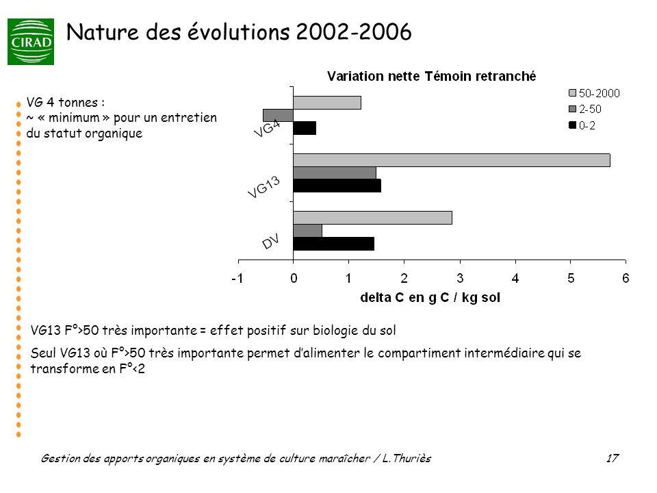 Gestion des apports organiques en système de culture maraîcher / L.Thuriès 17 Nature des évolutions 2002-2006 VG13 F°>50 très importante = effet positif sur biologie du sol Seul VG13 où F°>50 très importante permet dalimenter le compartiment intermédiaire qui se transforme en F°<2 VG 4 tonnes : ~ « minimum » pour un entretien du statut organique