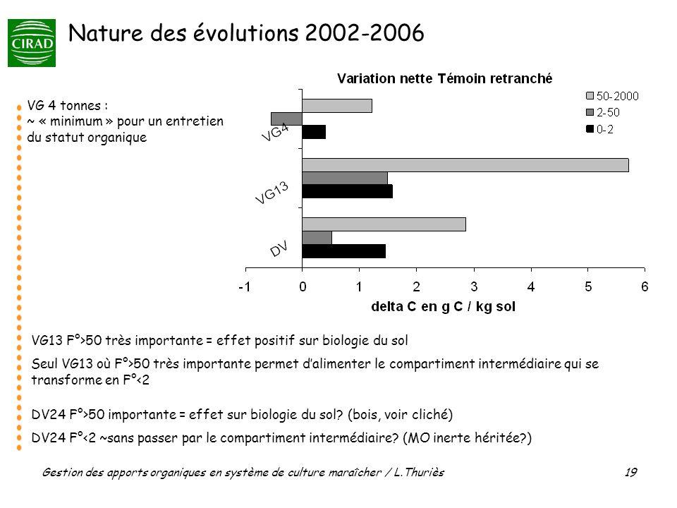 Gestion des apports organiques en système de culture maraîcher / L.Thuriès 19 Nature des évolutions 2002-2006 VG13 F°>50 très importante = effet positif sur biologie du sol Seul VG13 où F°>50 très importante permet dalimenter le compartiment intermédiaire qui se transforme en F°<2 VG 4 tonnes : ~ « minimum » pour un entretien du statut organique DV24 F°>50 importante = effet sur biologie du sol.