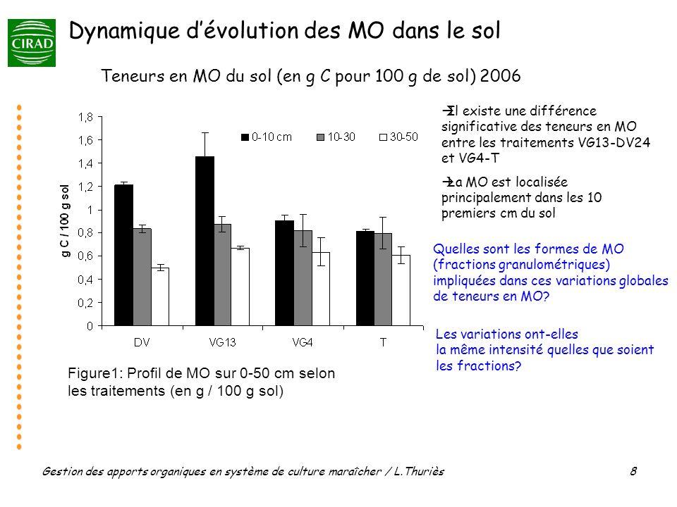 Gestion des apports organiques en système de culture maraîcher / L.Thuriès 8 Il existe une différence significative des teneurs en MO entre les traitements VG13-DV24 et VG4-T La MO est localisée principalement dans les 10 premiers cm du sol Teneurs en MO du sol (en g C pour 100 g de sol) 2006 Figure1: Profil de MO sur 0-50 cm selon les traitements (en g / 100 g sol) Dynamique dévolution des MO dans le sol Quelles sont les formes de MO (fractions granulométriques) impliquées dans ces variations globales de teneurs en MO.