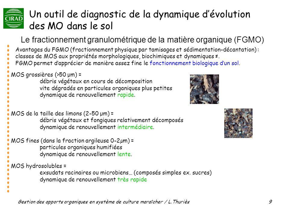 Gestion des apports organiques en système de culture maraîcher / L.Thuriès 9 Le fractionnement granulométrique de la matière organique (FGMO) Avantages du FGMO (fractionnement physique par tamisages et sédimentation-décantation) : classes de MOS aux propriétés morphologiques, biochimiques et dynamiques.