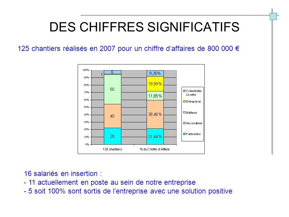 DES CHIFFRES SIGNIFICATIFS 125 chantiers réalisés en 2007 pour un chiffre daffaires de 800 000 16 salariés en insertion : - 11 actuellement en poste au sein de notre entreprise - 5 soit 100% sont sortis de lentreprise avec une solution positive