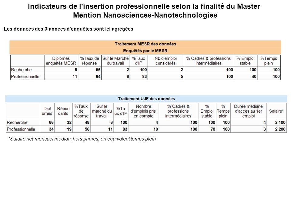 Indicateurs de l insertion professionnelle selon la finalité du Master Mention Nanosciences-Nanotechnologies Les données des 3 années d enquêtes sont ici agrégées *Salaire net mensuel médian, hors primes, en équivalent temps plein