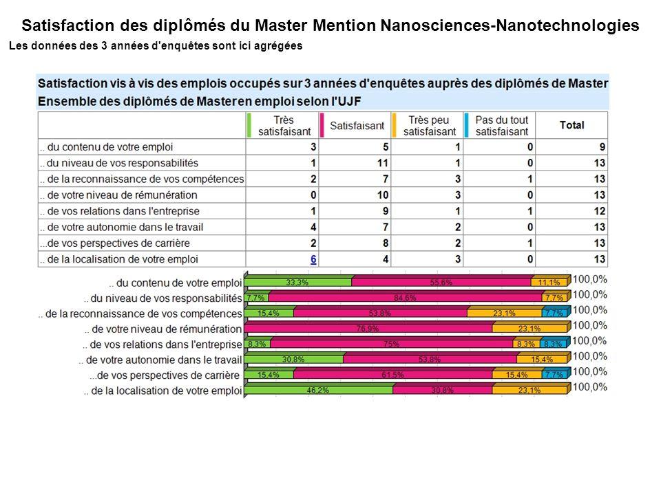 Satisfaction des diplômés du Master Mention Nanosciences-Nanotechnologies Les données des 3 années d enquêtes sont ici agrégées