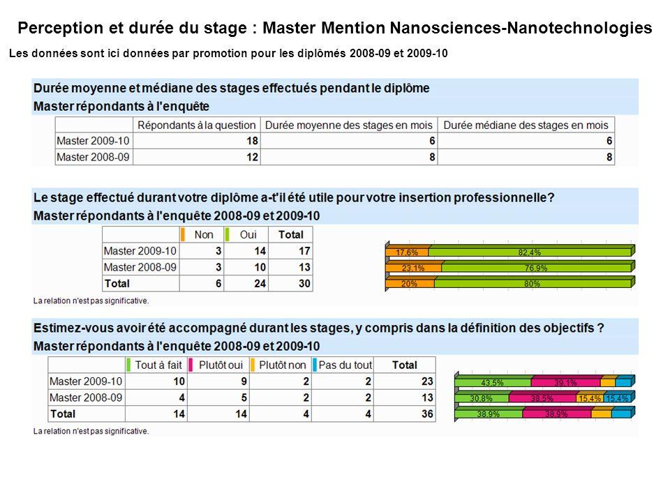 Perception et durée du stage : Master Mention Nanosciences-Nanotechnologies Les données sont ici données par promotion pour les diplômés 2008-09 et 2009-10