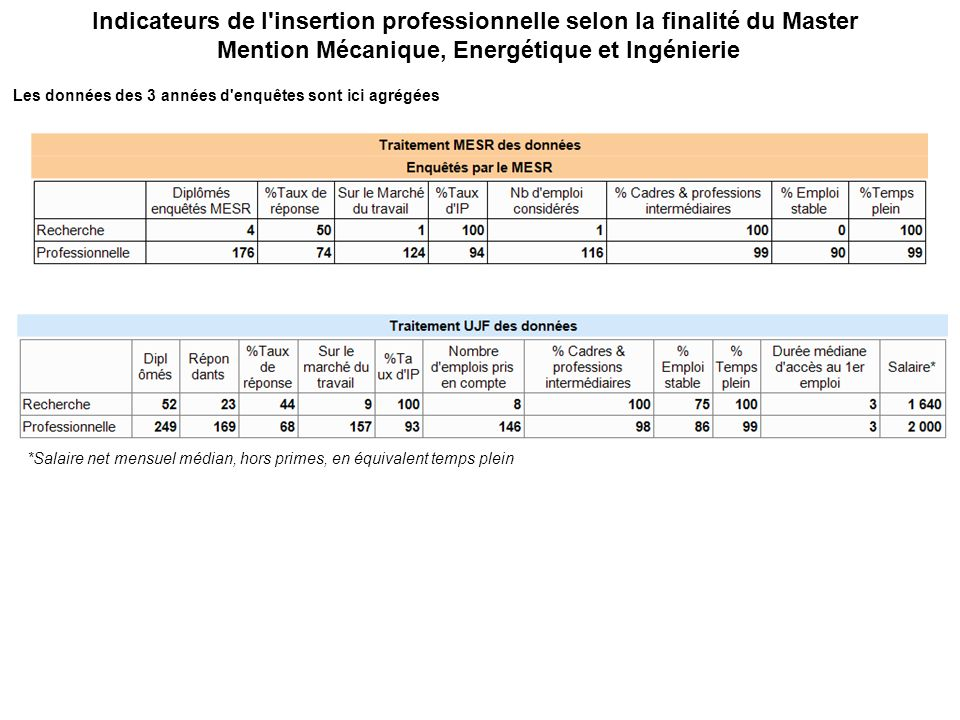 Indicateurs de l'insertion professionnelle selon la finalité du Master Mention Mécanique, Energétique et Ingénierie Les données des 3 années d'enquête