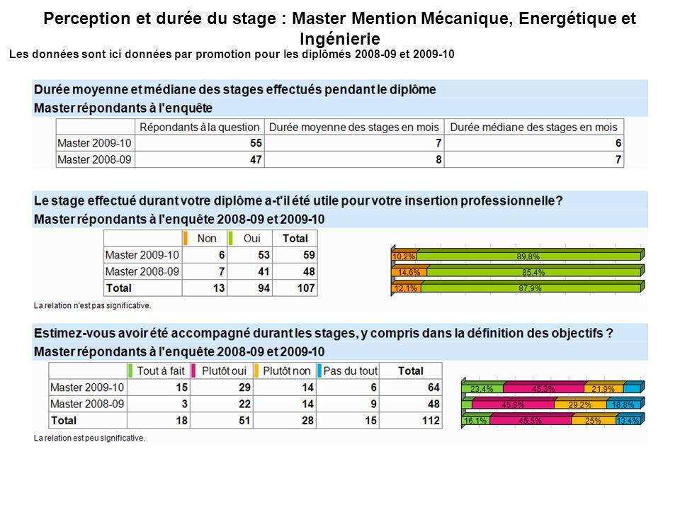Perception et durée du stage : Master Mention Mécanique, Energétique et Ingénierie Les données sont ici données par promotion pour les diplômés 2008-09 et 2009-10
