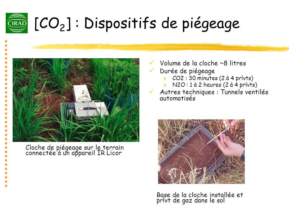 [CO 2 ] : Dispositifs de piégeage Volume de la cloche ~8 litres Durée de piégeage oCO2 : 30 minutes (2 à 4 prlvts) oN2O : 1 à 2 heures (2 à 4 prlvts)