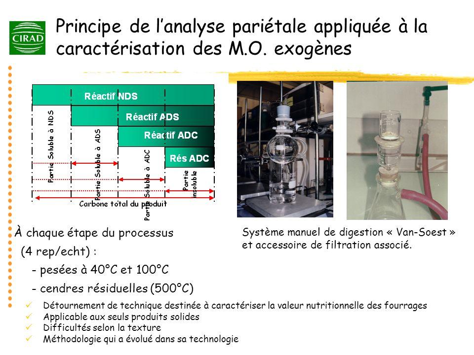 Principe de lanalyse pariétale appliquée à la caractérisation des M.O. exogènes Détournement de technique destinée à caractériser la valeur nutritionn