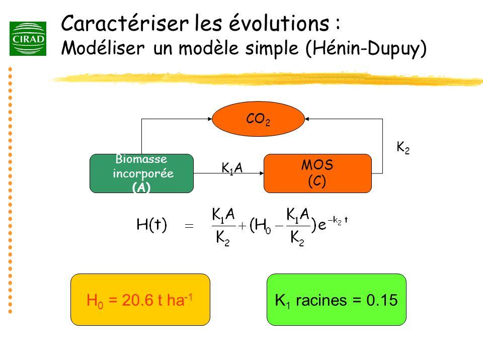 Caractériser les évolutions : Modéliser un modèle simple (Hénin-Dupuy) Biomasse incorporée (A) MOS (C) CO 2 K1AK1A K2K2 H 0 = 20.6 t ha -1 K 1 racines