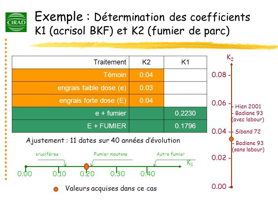 Exemple : Détermination des coefficients K1 (acrisol BKF) et K2 (fumier de parc) TraitementK2K1 Témoin0.04 engrais faible dose (e)0.03 engrais forte d