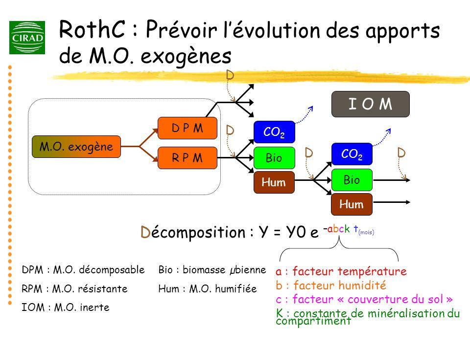 RothC : P révoir lévolution des apports de M.O. exogènes D P M R P M M.O. exogène DPM : M.O. décomposable RPM : M.O. résistante IOM : M.O. inerte Bio