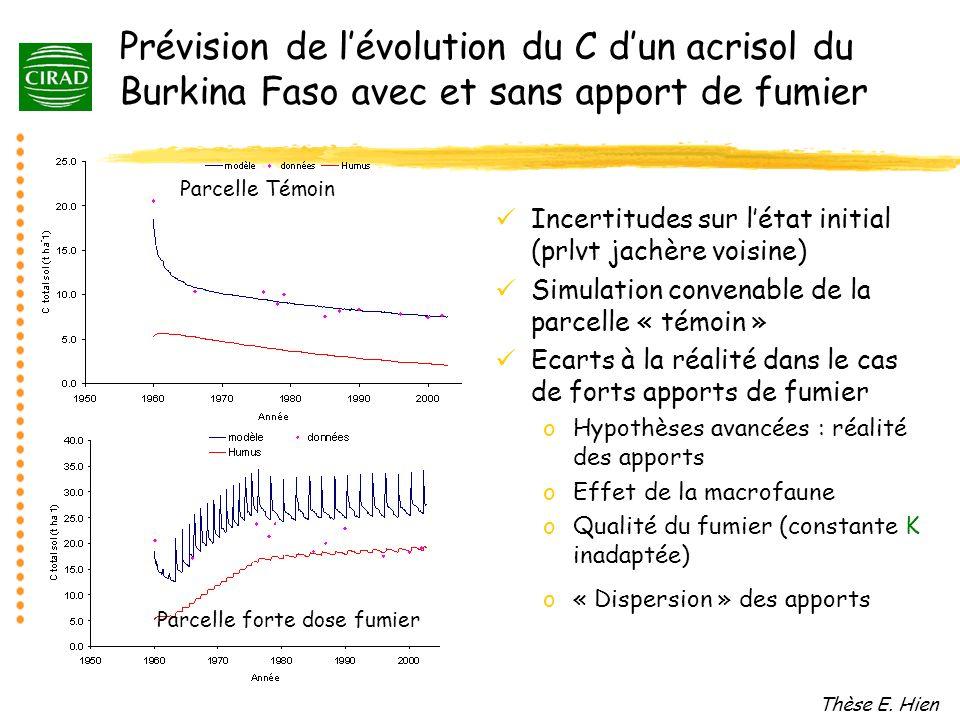 Prévision de lévolution du C dun acrisol du Burkina Faso avec et sans apport de fumier Incertitudes sur létat initial (prlvt jachère voisine) Simulati