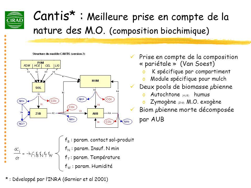 Cantis* : Meilleure prise en compte de la nature des M.O. (composition biochimique) Prise en compte de la composition « pariétale » (Van Soest) o K sp