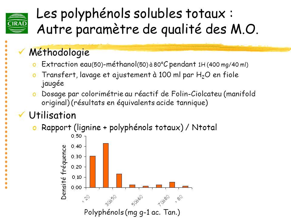 Les polyphénols solubles totaux : Autre paramètre de qualité des M.O. Méthodologie oExtraction eau (50) -méthanol (50) à 80° C pendant 1H (400 mg/40 m