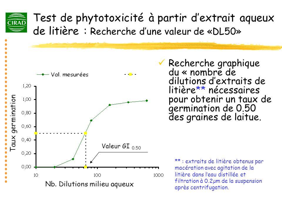 Test de phytotoxicité à partir dextrait aqueux de litière : Recherche dune valeur de «DL50» Recherche graphique du « nombre de dilutions dextraits de